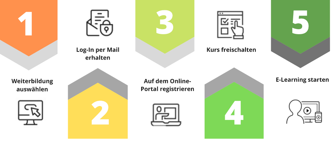 Ablauf E-Learning